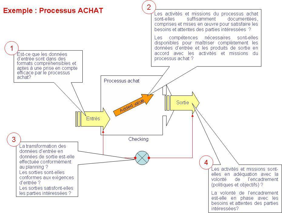 Image:Processus 4.JPG