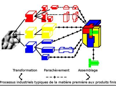 Les trois processus typiques : transformation, parachèvement, assemblage - Schéma 1 -