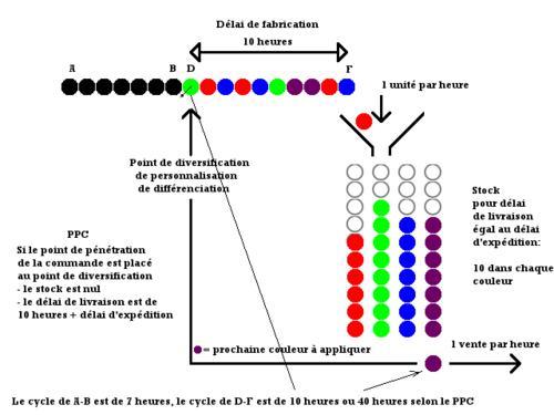 Cycles de production et stocks en fonction du point de pénétration des commandes (PPC) - Schéma 3 -